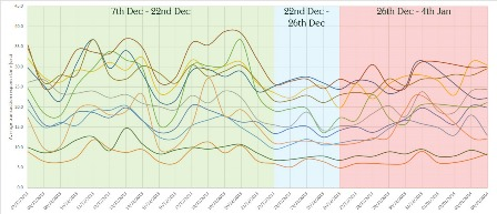 There was a wide rift between fastest and slowest in baseline performance this Christmas.