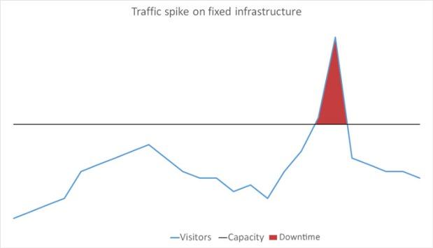 fixedinfrastructure