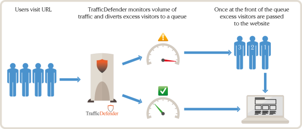 traffic-defender-queue-diagram
