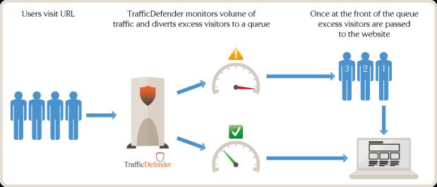 traffic-defender-queue-diagram